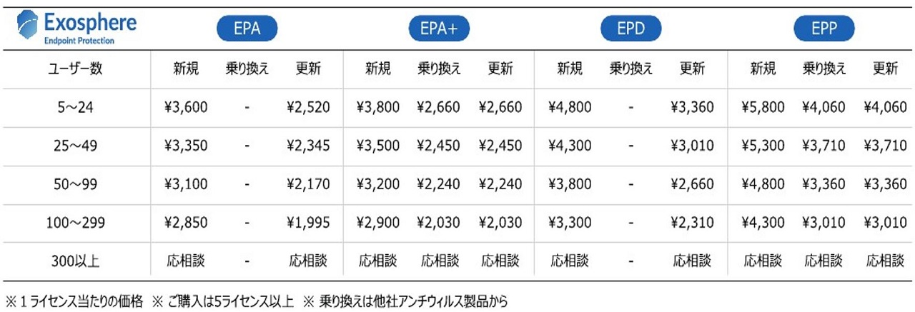 Exosphere Price List